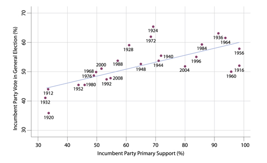 Figure 1. Primary Support and Vote in General Election: Incumbent Party