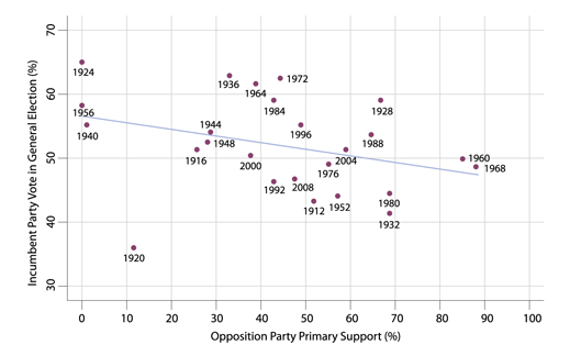 Figure 2. Primary Support and Vote in General Election: Opposition Party