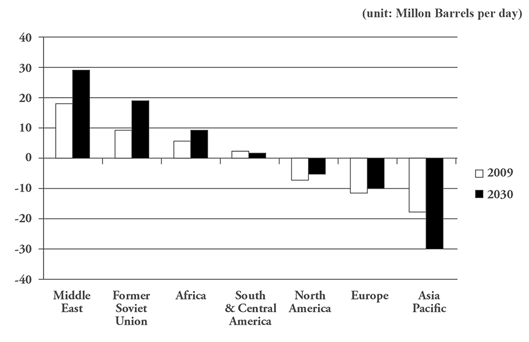 Figure 2. The Middle East and Asia-contrasting oil export and import poles(2009-2030)