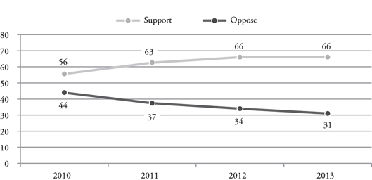 Figure 4. Support for Nuclear Weapons