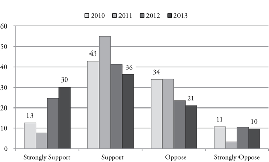 Figure 5. Support for Nuclear Weapons