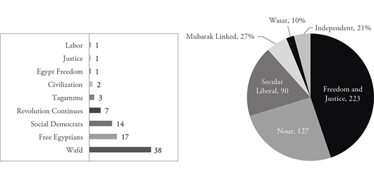 Figure 1: Distribution of Political Parties in the Egyptian Parliament
