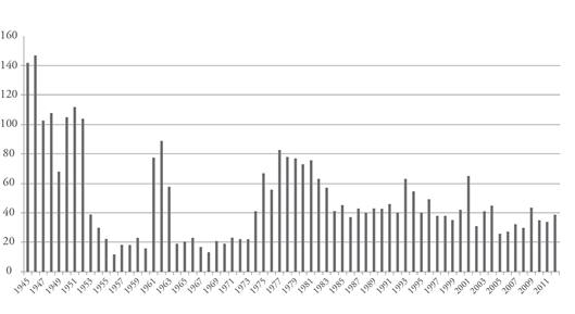 Figure 3: Executive Orders in the United States, 1945-2012