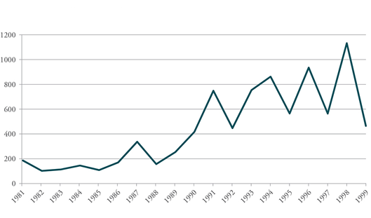 Figure 4: Average Participants Per Strike in South Korea, 1981-1999