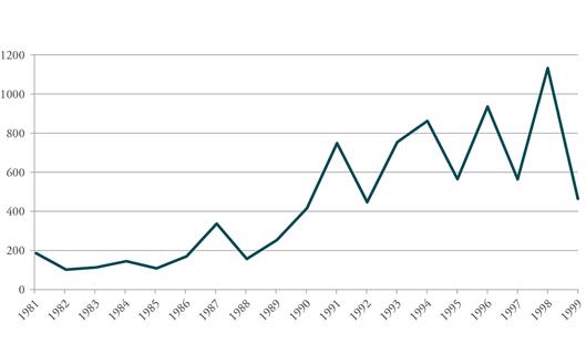 Figure 4: Average Participants Per Strike in South Korea, 1981-1999