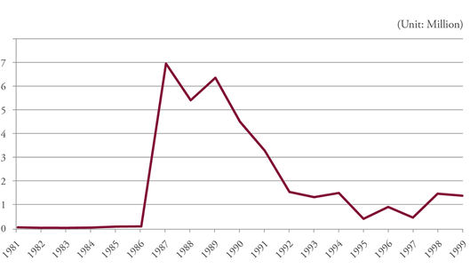 Figure 5: Number of Working Day on Strike in South Korea, 1981-1999