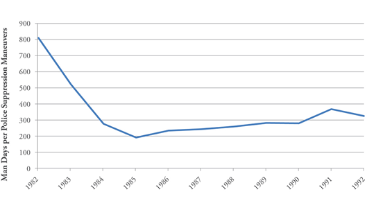 Figure 6: Average Duration of Police Suppression Maneuvers in South Korea, 1982-1992