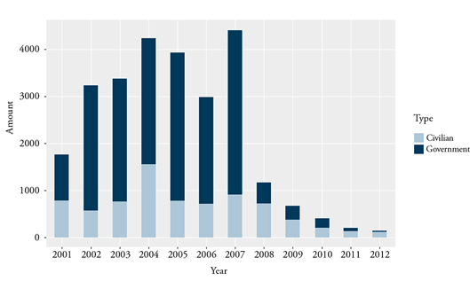 Figure 1. South Korean Aid to North Korea 2001-2012: Civilian and Government (in 100 Million Won)