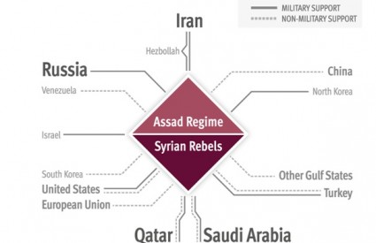 The Syrian Civil War and Its Implications for Korea