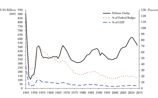 Figure 1. US Federal Defense Outlay, FY 1945 - FY 2014