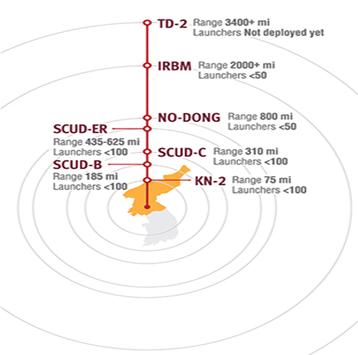 Figure 3. North Korean Ballistic Missile Capabilities