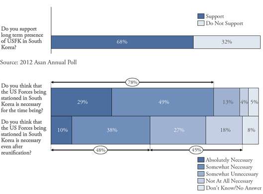 Figure 4. South Korean Public Support for US Forces Korea