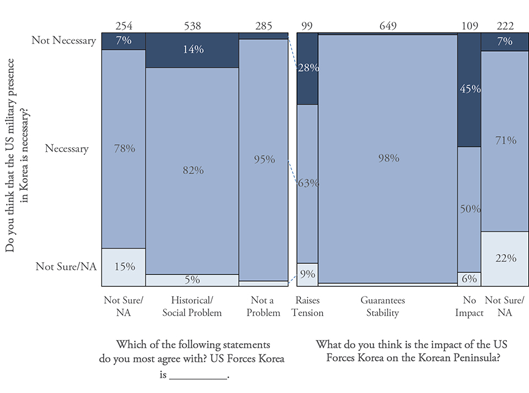 Figure 5. South Korean Public Opinion on the US Forces Korea