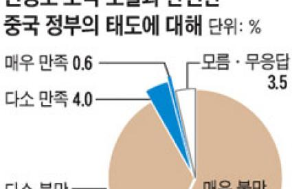 ASAN Breaking Poll: In the Wake of the Artillery Attack on Yeonpyeong Island (continued)