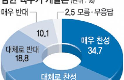 """ROK should develop nuclear weapon"" 69%"