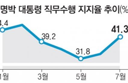 Pres. Lee Myung-bak approval rating rises from 33.9% to 41.3%, thanks to the Pyeong-Chang effect