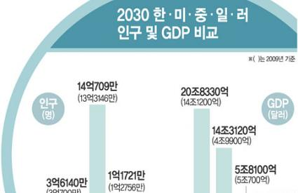 Korea, a peripheral country 20 years ago, has emerged as a 'middle power' and is expected to be a 'superpower' in 20 years