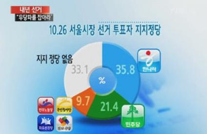 Among voters of last Seoul mayoral election, 33% of voters were non-partisan