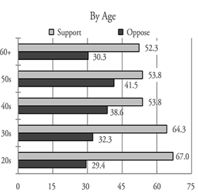 Figure 3. Support for Summit(by age)