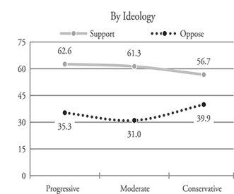 Figure 3. Support for Summit(by ideology)