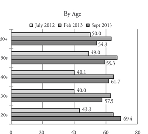 Figure 5. Necessity of GSOMIA(by age)