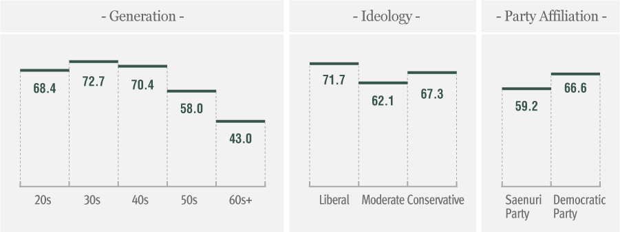 Source of Social Conflct : Ideology