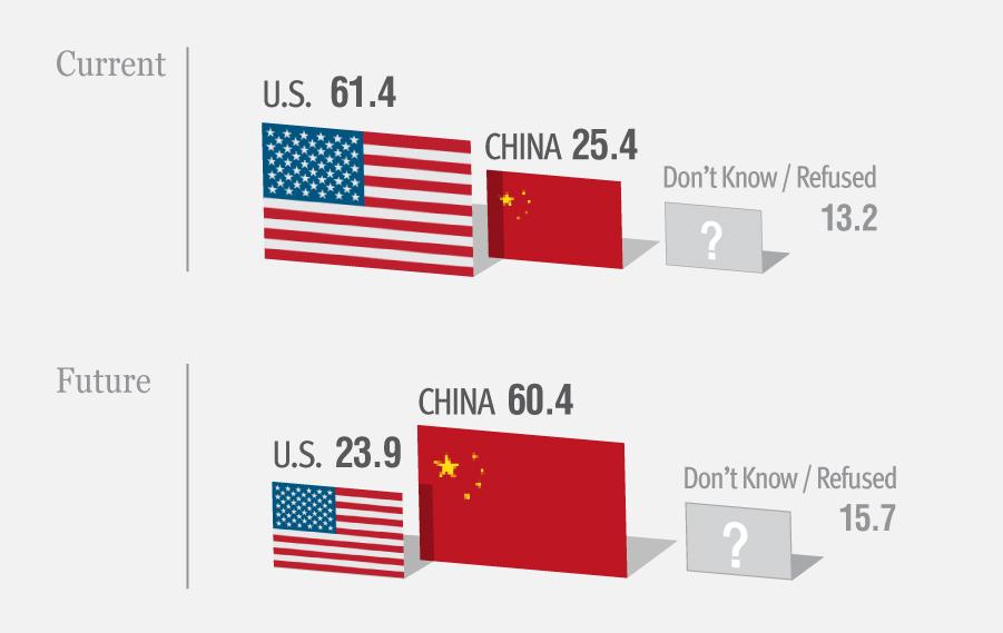Global Economic Influence