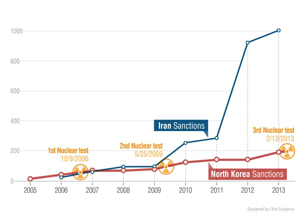 북한이란국제제재추이_국영문_0122_제목수정