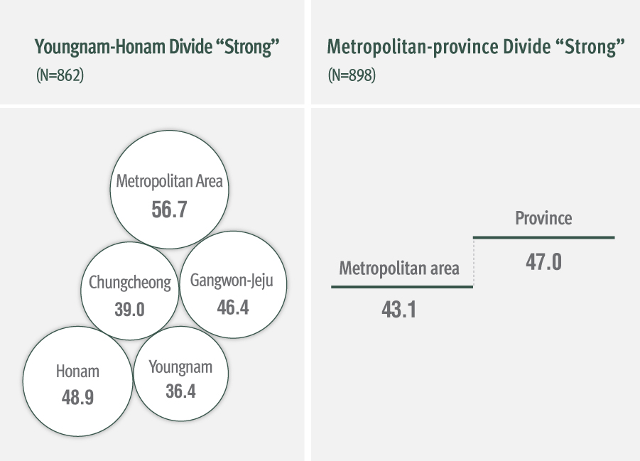 On a scale of 0 to 10, how do you perceive the intensity of the divide [a) between residents of the Youngnam and residents of Honam, b) between residents in the Seoul metropolitan area and residents in the provinces]?