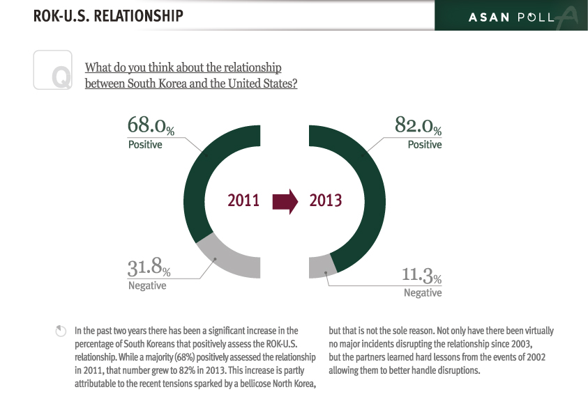 South Korean Perceptions of ROK-US Relations and Foreign