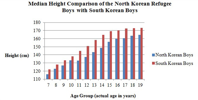 Asian average height weight