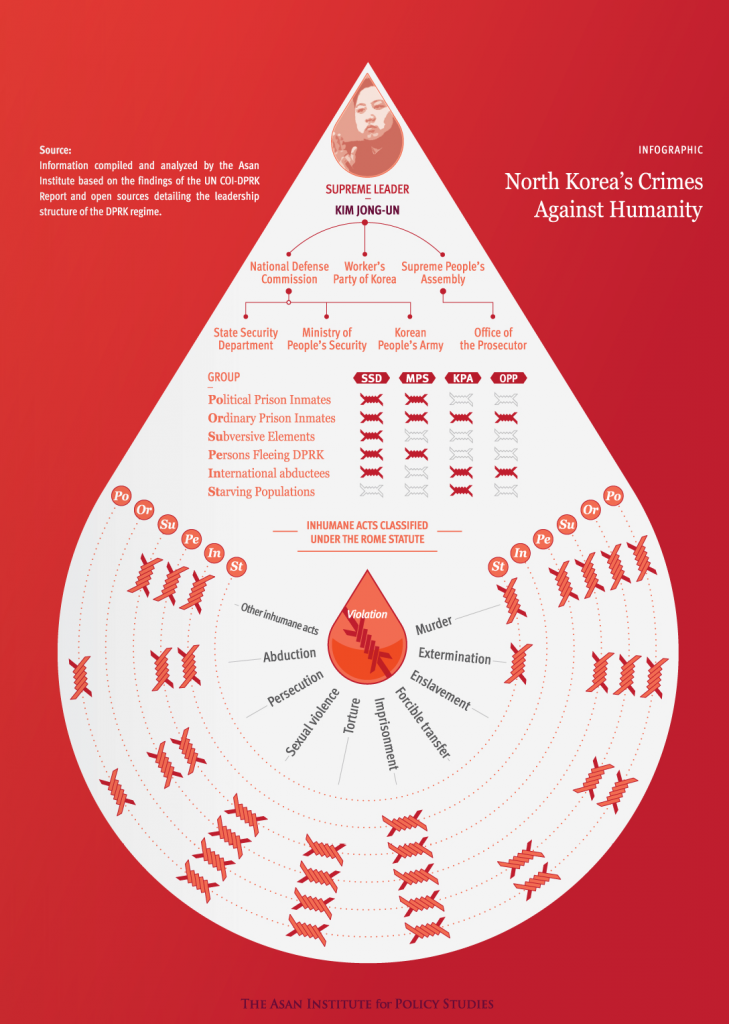 [Asan Report] North Korea's Crimes Against Humanity