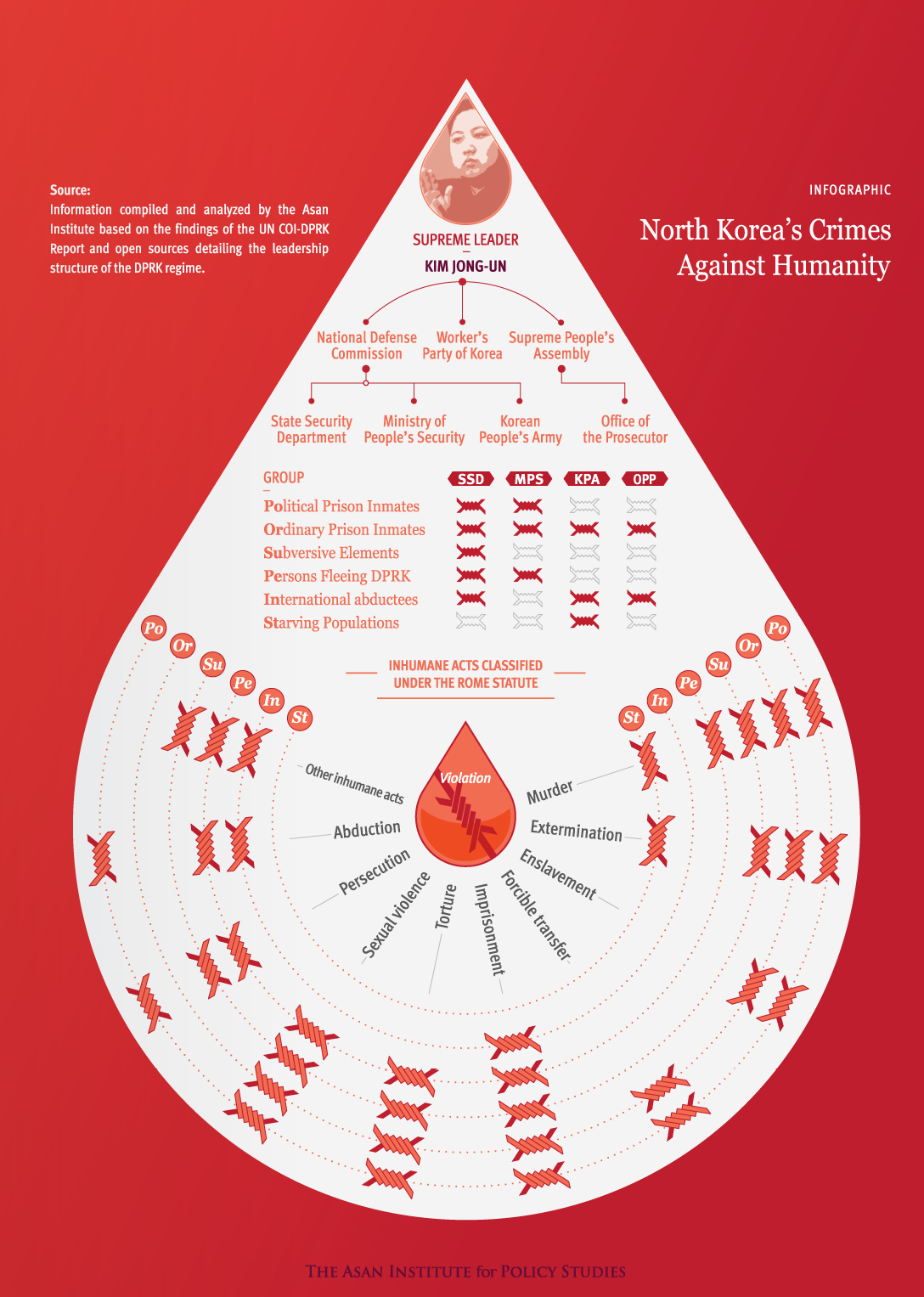 human rights in north korea North korea's leadership is committing systematic and appalling human rights abuses against its own citizens on a scale unparalleled in the modern world, crimes.