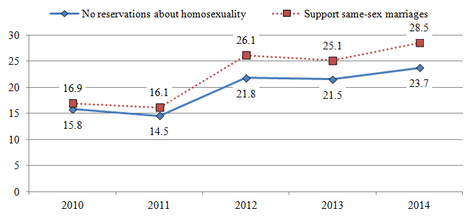 Homosexual adoption rates in japan