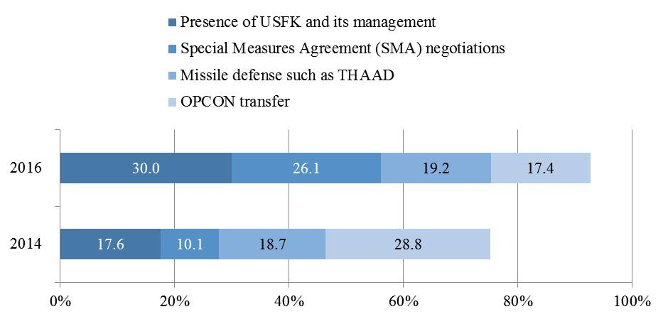 Figure 3. Major Issues involving the ROK-US Alliance