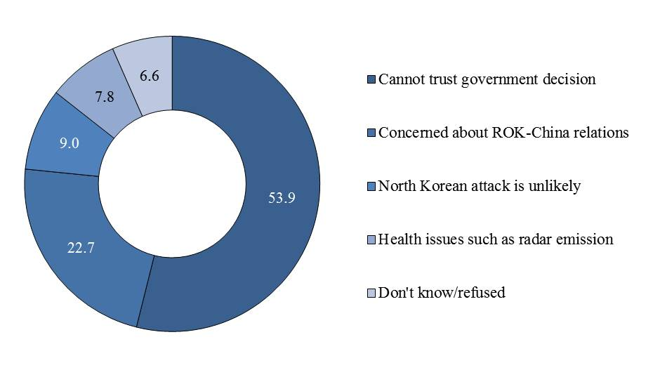 Figure 5. Reasons for Opposing THAAD