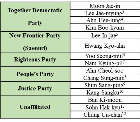 T1.Potential presidential nominees_South Korea