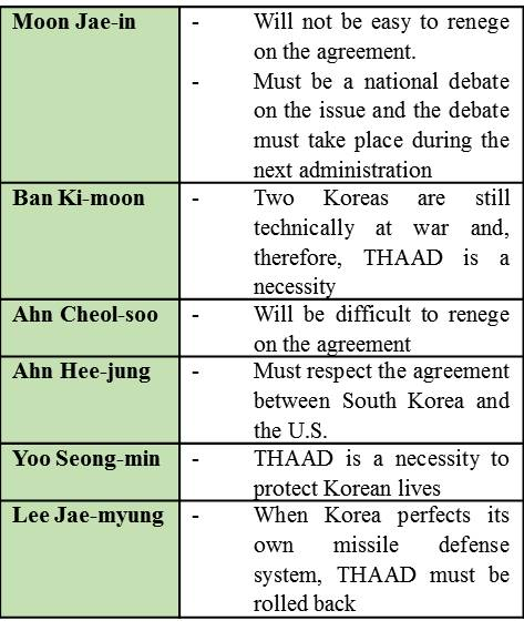 T4. Candidates' positions on THAAD