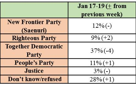 T5. Party approval rating