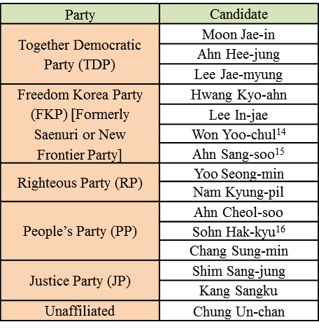Tab1.Presidential Candidates So Far