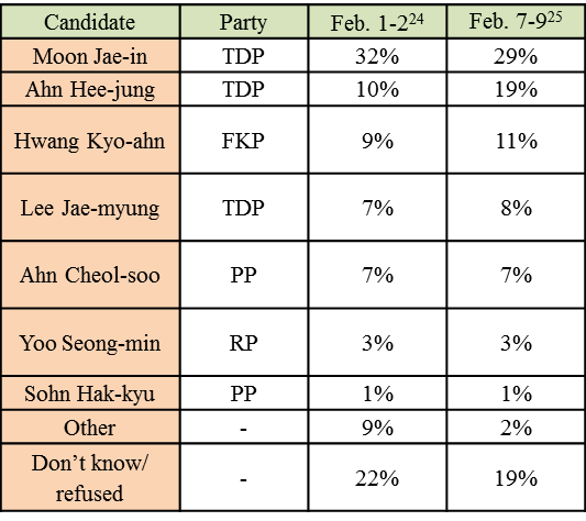 Tab3.Presidential Candidate Approval Ratings