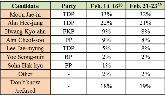 Table2.Presidential Candidate Approval Ratings