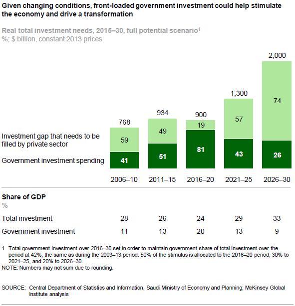 The Pain of Withdrawal the Saudi 2030 vision_Peter Ward(170928)_Chart1