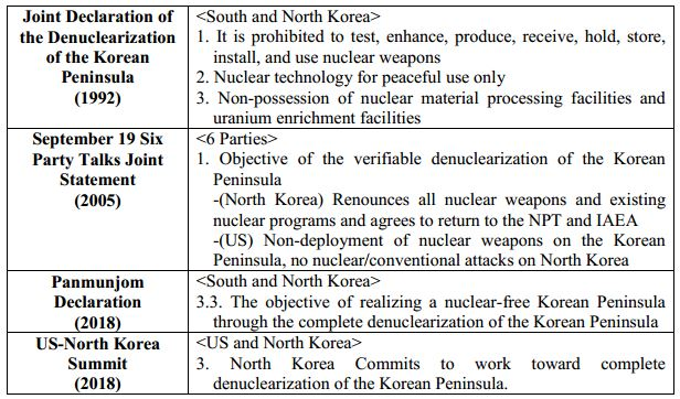 Table 2_Contents of Important Inter-Korean and US-North Korean Denuclearization Agreements