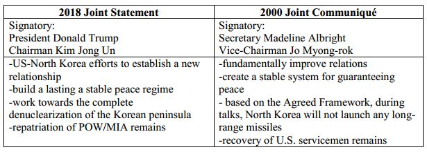 Table 3_Comparison of the US-North Korea Summit Joint Statement and 2000 Joint Communiqué