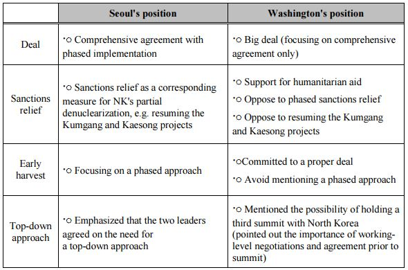 Table 1_The gap between Seoul and Washington on a roadmap for North Korea's denuclearization