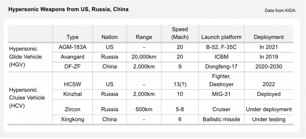 Table 1_Arms race among the US, China, and Russia