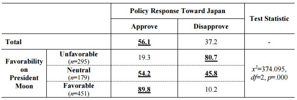Table 1_Evaluation of Policy by President Moon's Favorability