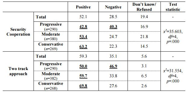 Table 3_Public Views on ROK-Japan Cooperation by Self-identified Ideology