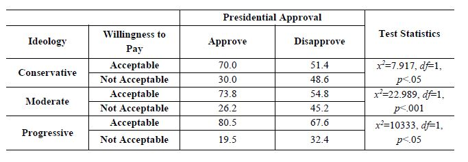 Table 2. Willingness to Pay by Presidential Approval with Controlling for Ideology (%)